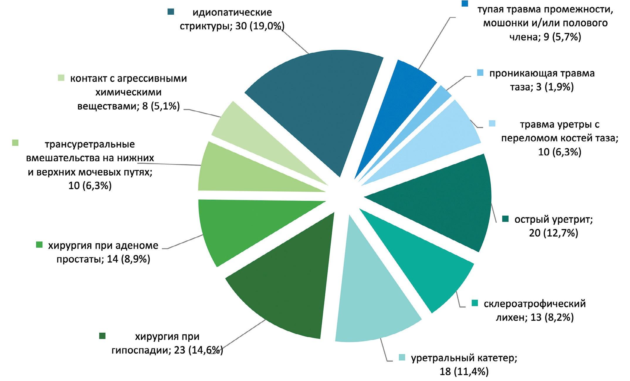 Рис. 1. Распределение пациентов по этиологии стриктур уретры