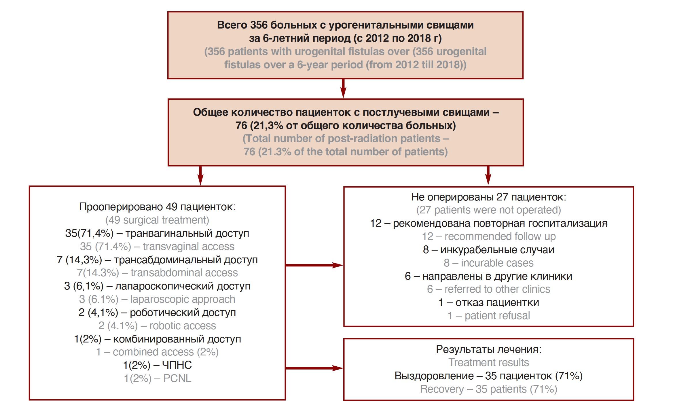 Результаты лечения постлучевых урогенитальных свищей.