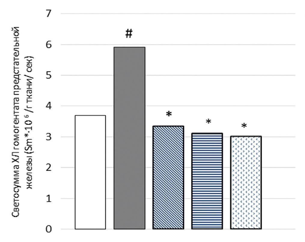 – уровень светосуммы индуцированной хемилюминисценции гомогената ПЖ