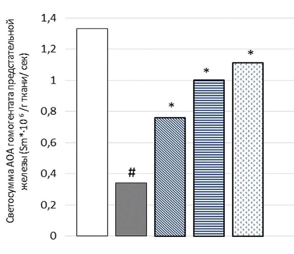 – уровень светосуммы антиоксидантной активности гомогената ПЖ