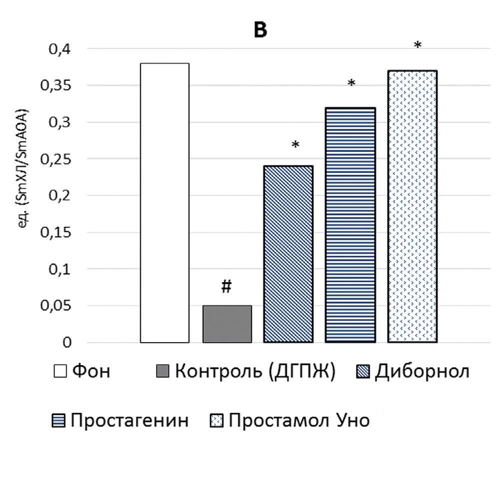 антиоксидантно-прооксидантный баланс гомогената ПЖ
