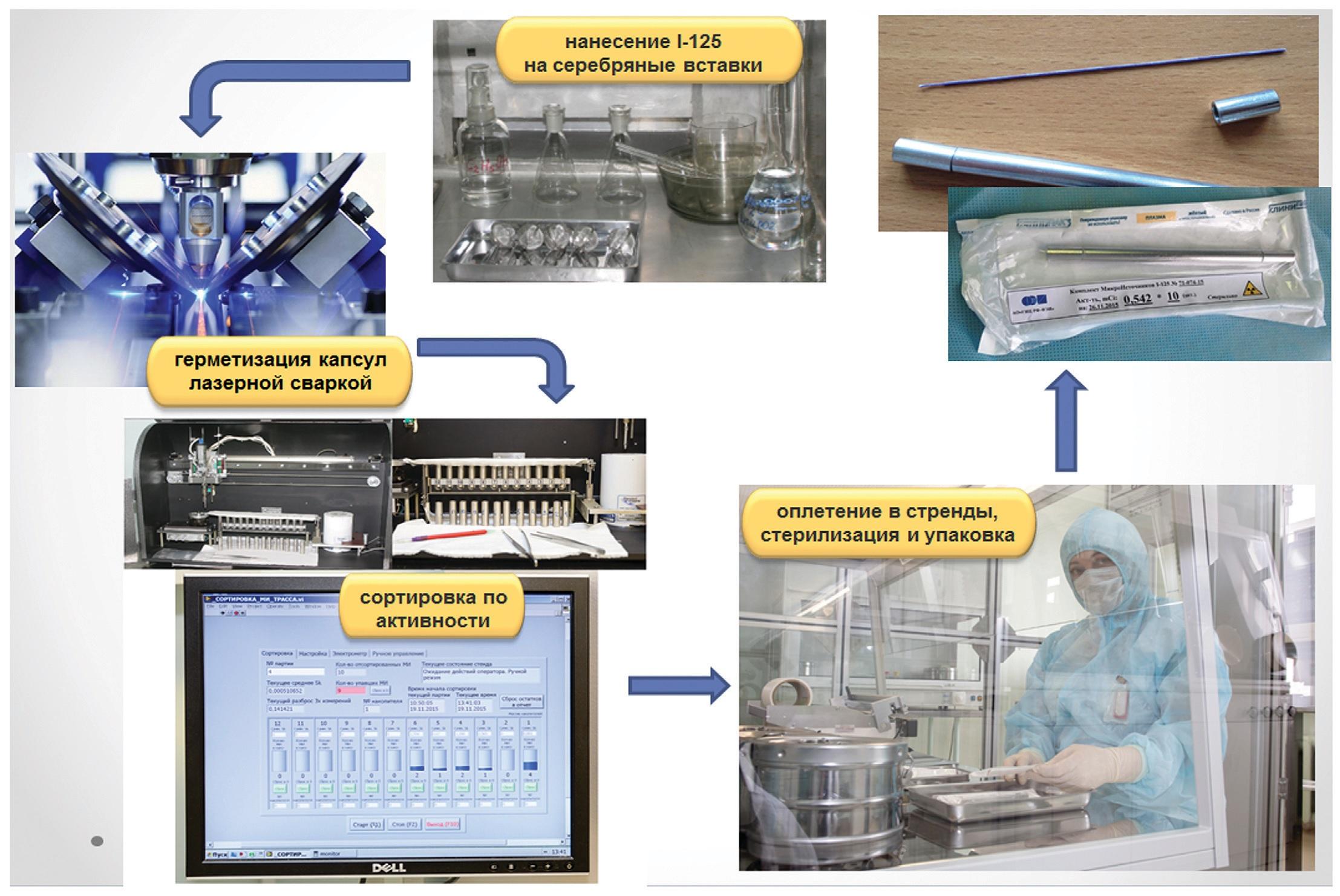 Технологическая схема процесса производства микроисточников ФЭИ