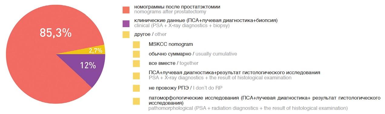 Ответы на вопрос об используемых критериях для определения прогноза заболевания у пациентов после радикальной простатэктомии